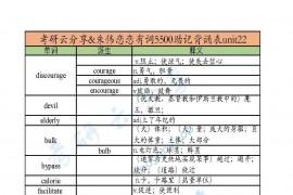 朱伟:恋恋有词5500助记背诵表unit22
