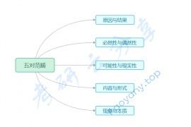 徐涛:强化班笔记马原考点16-原因和结果(重点选择题)