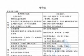 考研政治哲学部分思维导图记忆及考点辨析.pdf