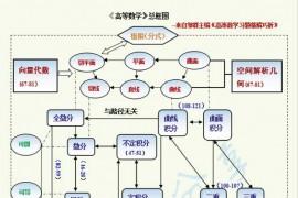 考研数学各部分知识点框图及真题常考公式
