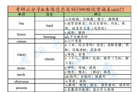 朱伟:恋恋有词5500助记背诵表unit23