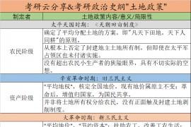 """考研政治史纲""""土地政策""""全归纳记忆背诵表"""