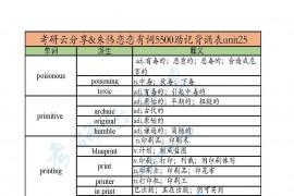 朱伟:恋恋有词5500助记背诵表unit25