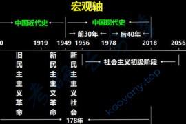 考研政治中国近现代史纲要框架梳理.docx