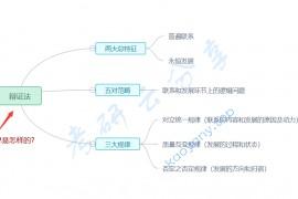 徐涛:强化班笔记马原考点15-唯物辩证法的两大总特征(重点选择题)