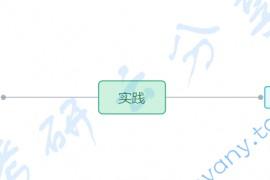 徐涛:强化班笔记马原考点11-实践是自然存在和社会存在区分和统一的基础(重点选择题)