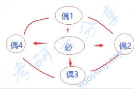 徐涛:强化班笔记马原考点17-必然性和偶然性(重点选择题)