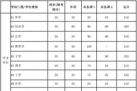 2020年上海交通大学复试分数线