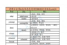 朱伟:恋恋有词5500助记背诵表unit24