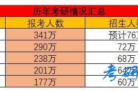 21考研云分享_督学班服务详情介绍